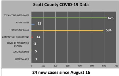 COVID graph 8.25
