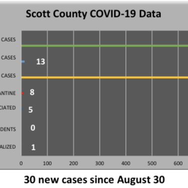 Submitted graphic The latest COVID-19 data released by the Scott County Health Department Monday showed declining numbers of active cases and COVID-19 quarantined individuals in the county compared to the latest set of numbers released two weeks ago. SCHD continues to host COVID-19 vaccine clinics every Friday, and the department performs COVID-19 tests as medically necessary. In addition, SCHD received a shipment of seasonal influenza vaccine, and the department is in the process of scheduling flu vaccine clinics to be held in the near future.